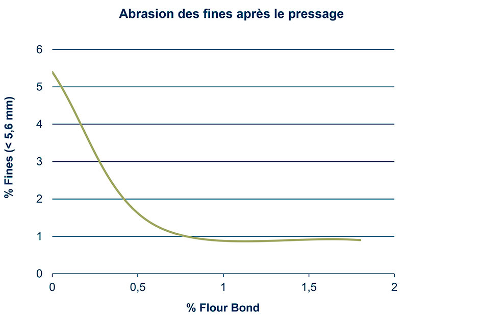Abrasion pellets after sieving fines & Fines directly after press